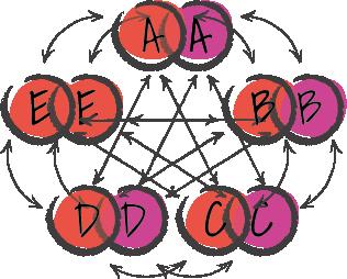 Beispiel Körper-Geist System Paar Schematisch